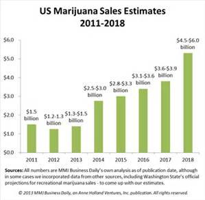 the economic benefits of marijuana use In the report delivered to the country's government, mckinsey evaluated the economic impact of shifting lebanon's illicit market to a regulated market for medicinal usea mckinsey spokesperson.
