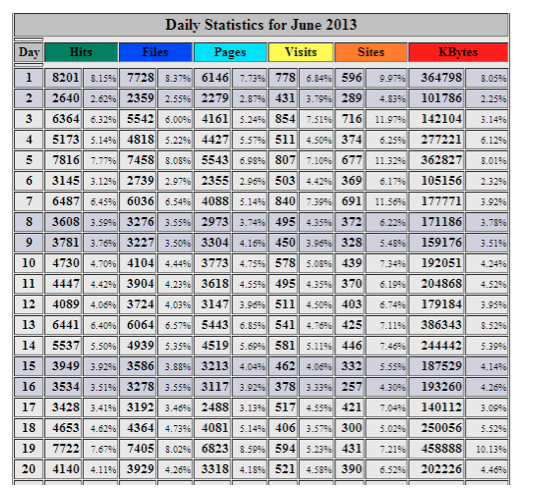 Daily Statistics for June 2013