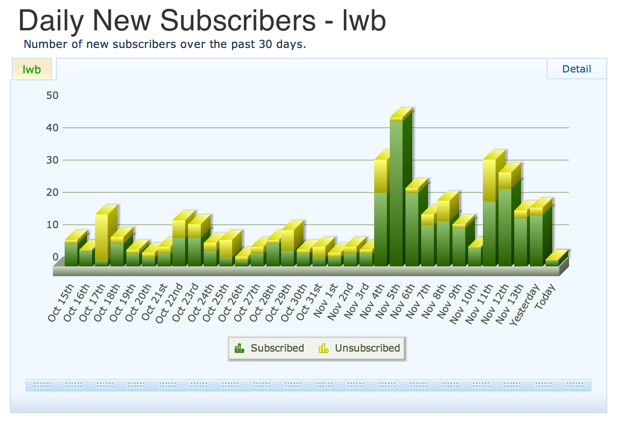 New LWB Subscribers