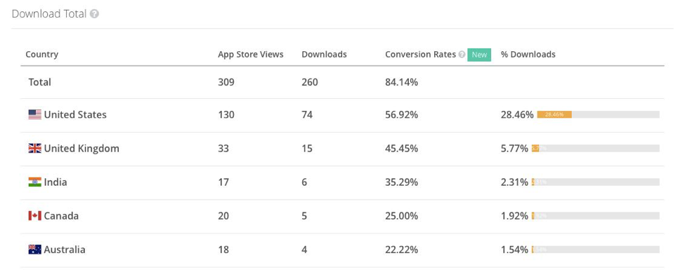 App Conversion Rates: App Store Views and Downloads