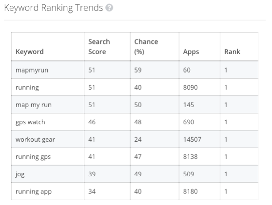 ASO - Keyword Ranking Trends