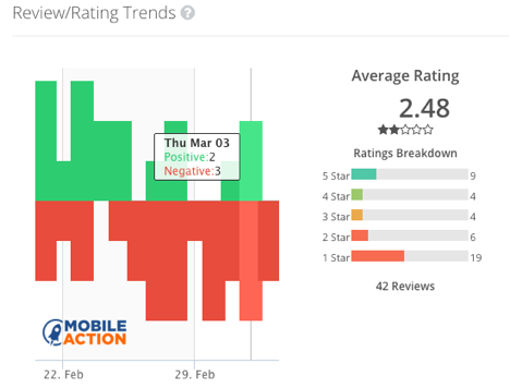 Mobile Actions: Review/Rating Trends