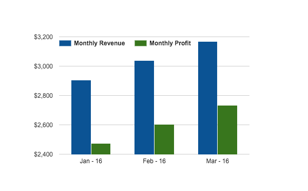Upward trending monthly profit and revenue on Profit and loss Statement