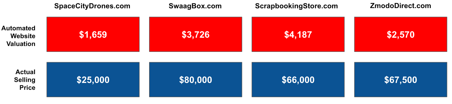 Table: Automated Website Valuations Vs. Actual Selling Price