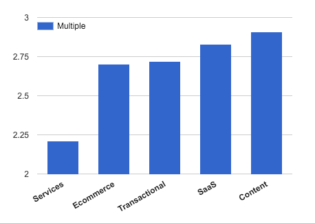 Average Multiple by Site Type