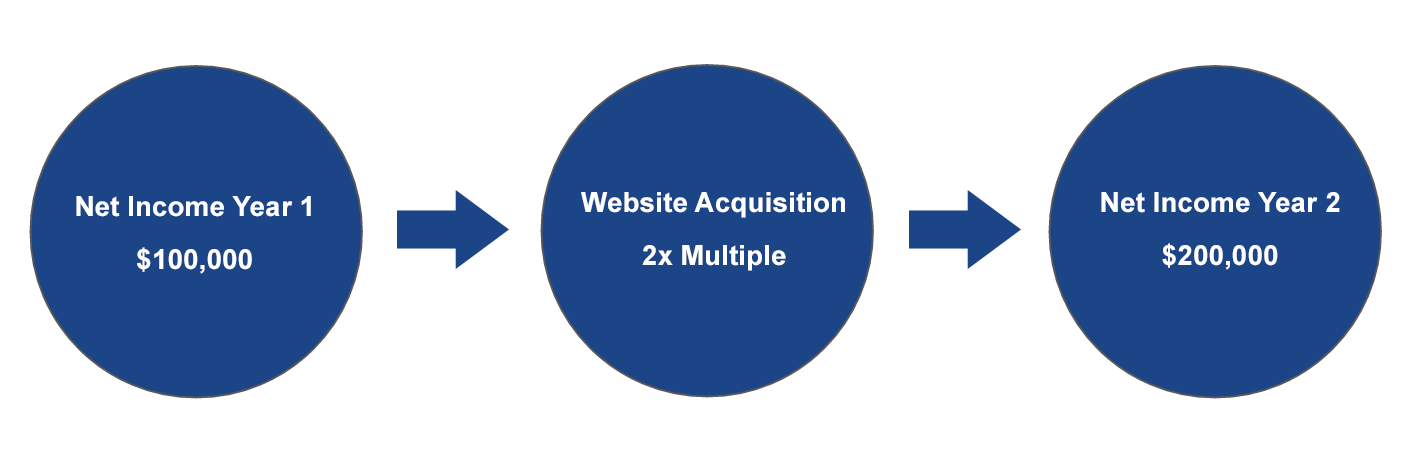 How do Growth Opportunities influence website valuations?
