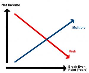 Graph: Net Income vs Risk vs Multiple vs BEP