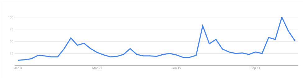 Search Keyword Trump