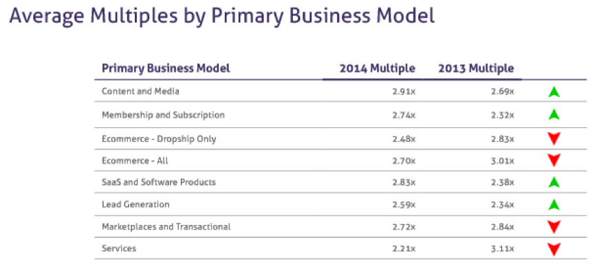 Average Multiple by Primary Business Model