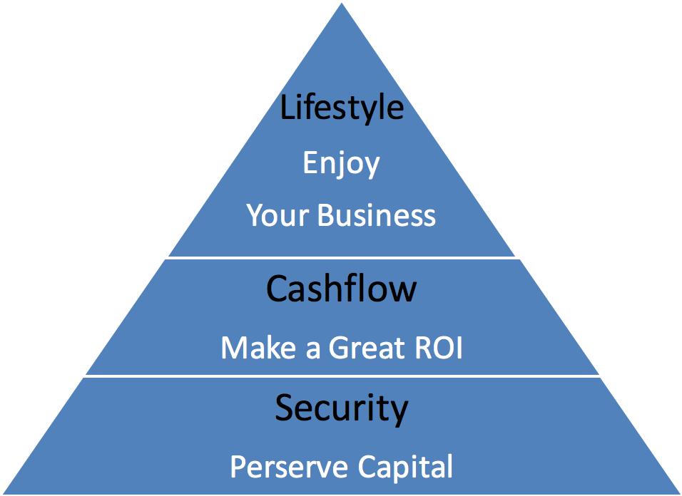 Website Buyers Hierarchy of Needs