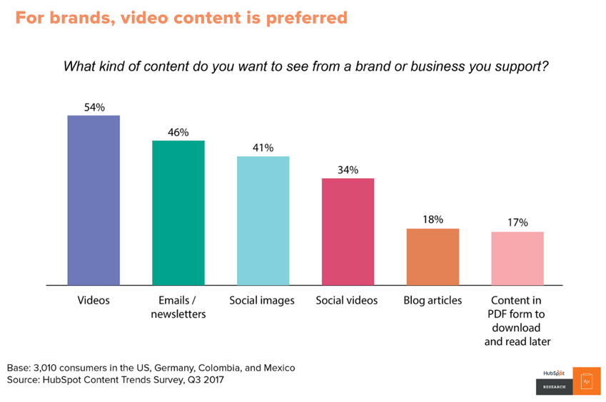 content preferences study