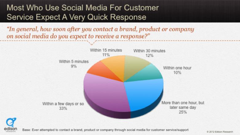 social media customer service study