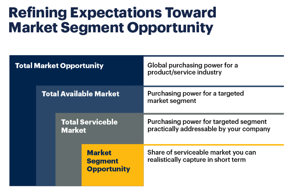Refining expectations toward market segment opportunity