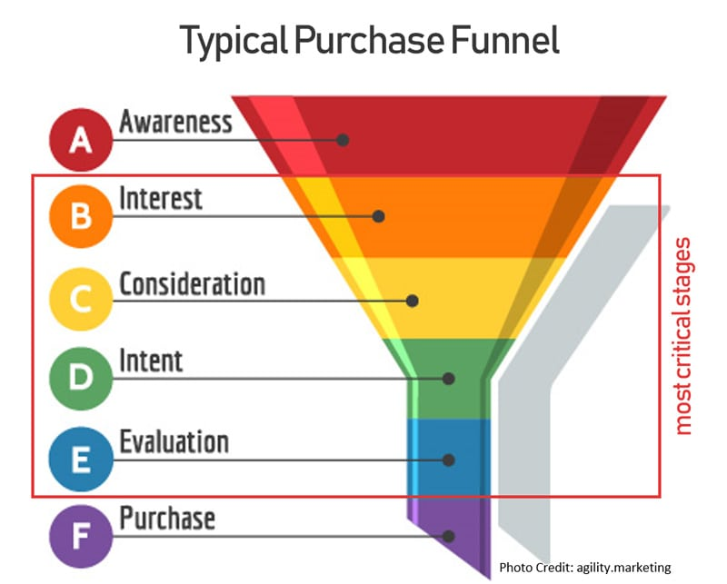 purchase funnel critical